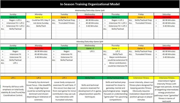 In-Season Training